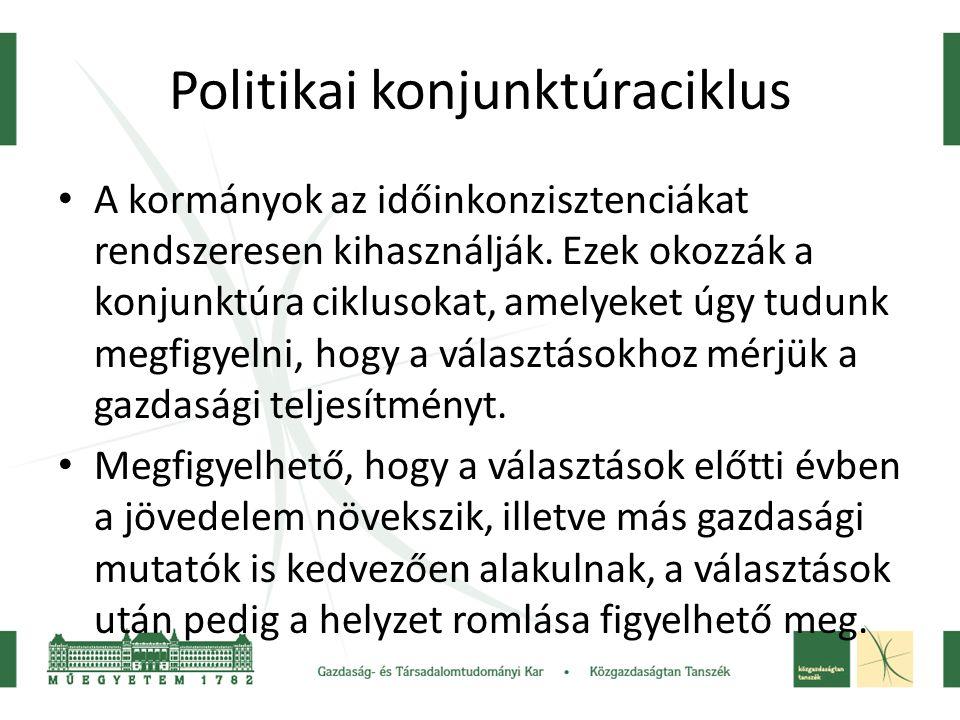 Politikai konjunktúraciklus A kormányok az időinkonzisztenciákat rendszeresen kihasználják.