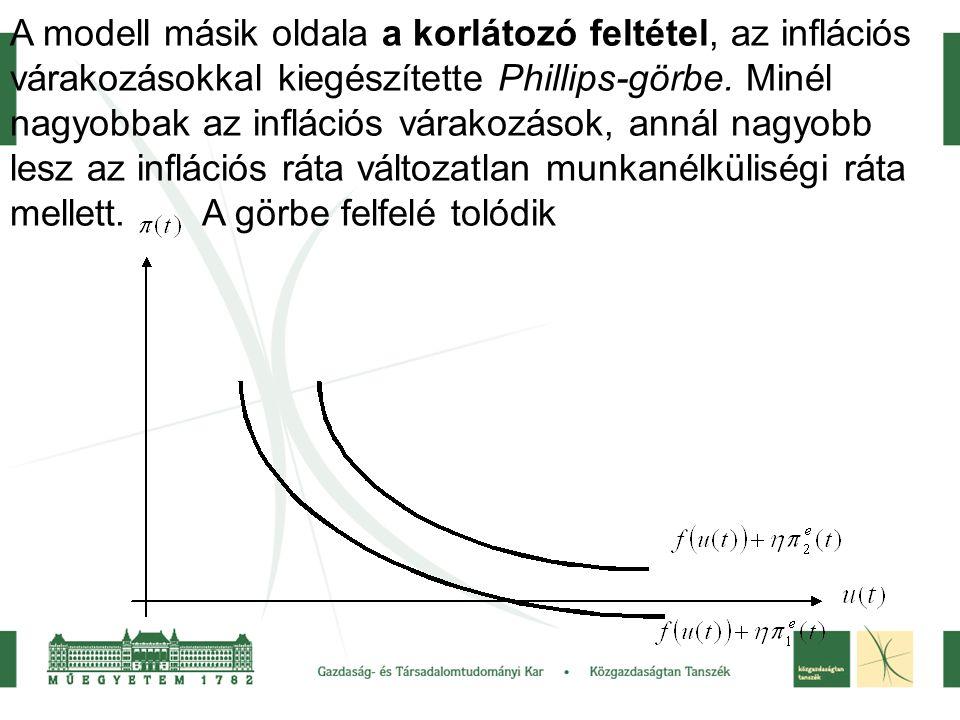 A modell másik oldala a korlátozó feltétel, az inflációs várakozásokkal kiegészítette Phillips-görbe.
