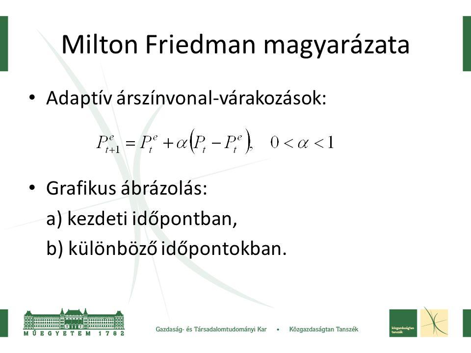Milton Friedman magyarázata Adaptív árszínvonal-várakozások: Grafikus ábrázolás: a) kezdeti időpontban, b) különböző időpontokban.