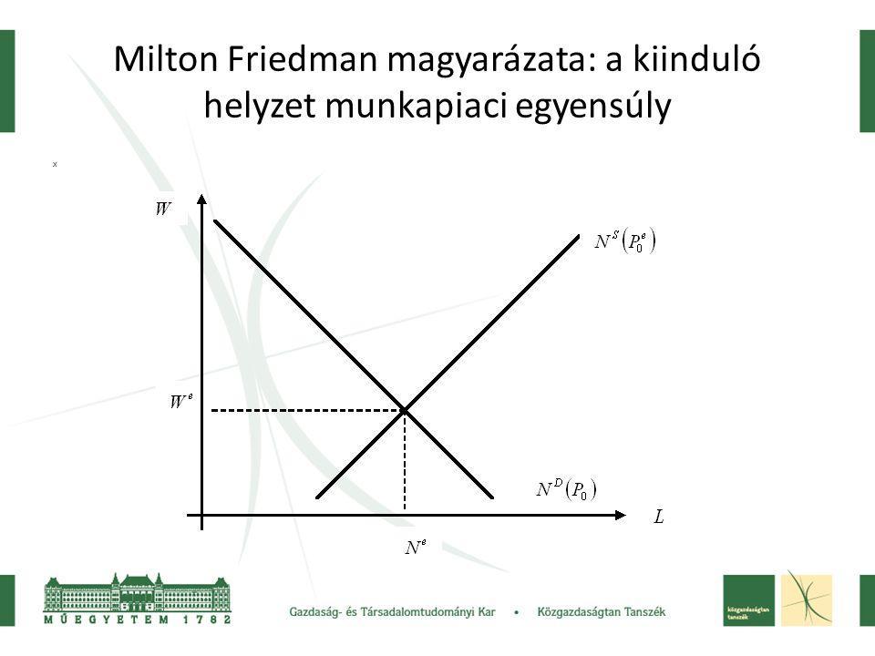 Milton Friedman magyarázata: a kiinduló helyzet munkapiaci egyensúly x