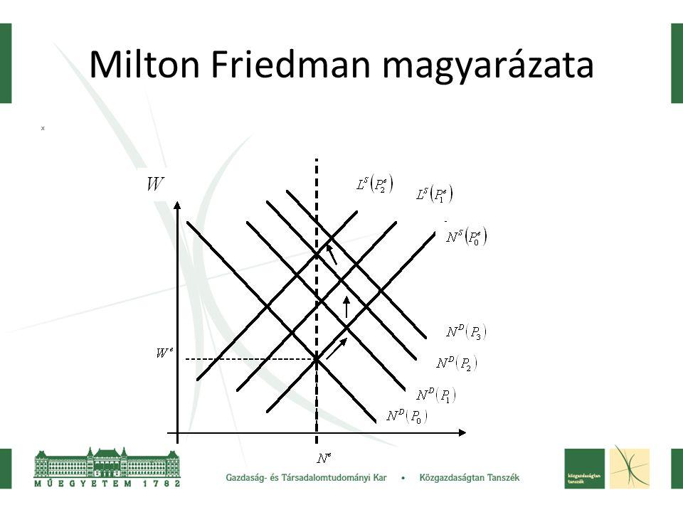 Milton Friedman magyarázata x