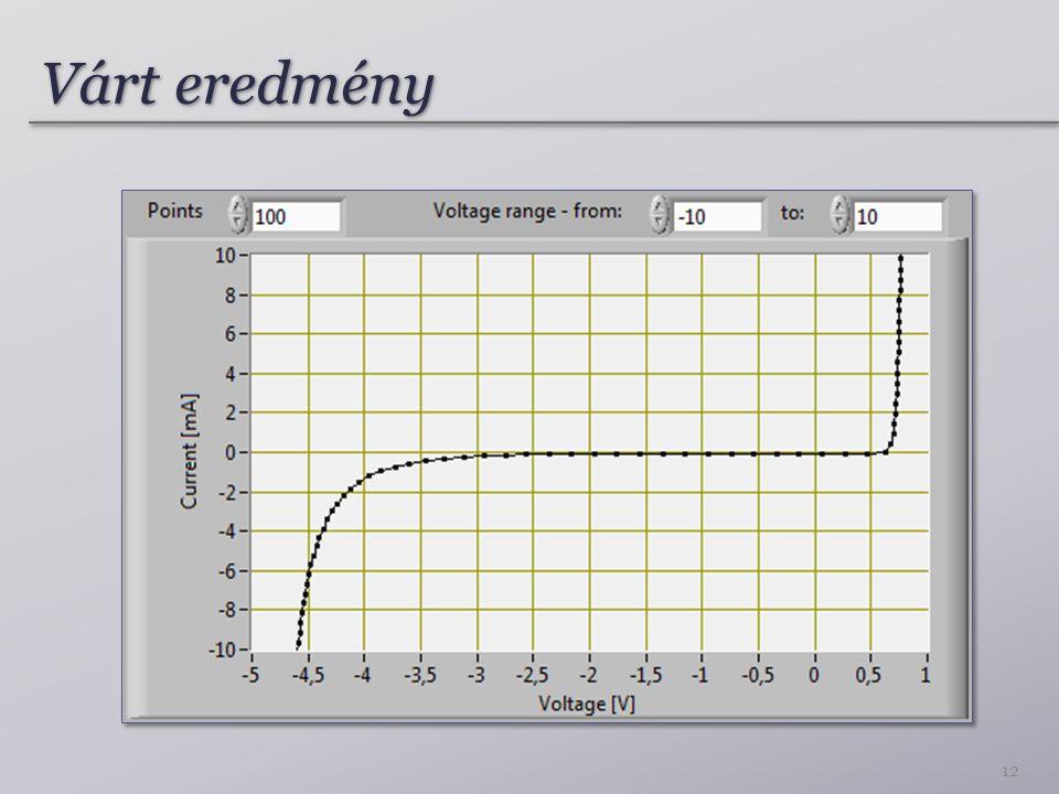 Mérési folyamat A kívánt mérési pontokra: – Kívánt feszültség beállítása – 2 mérendő csatorna kiválasztása – 2 csatorna feszültségének mérése – Következő csatorna kiválasztása – 3.