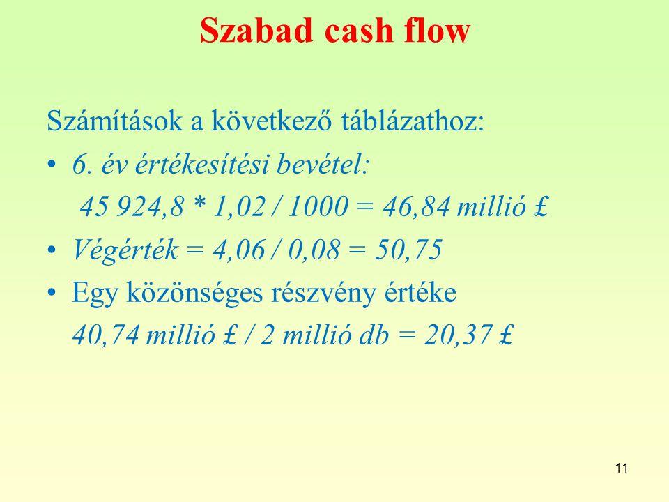 Szabad cash flow Számítások a következő táblázathoz: 6.