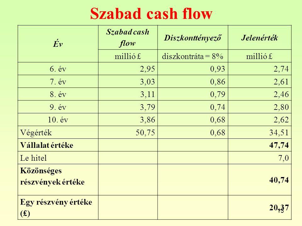 Szabad cash flow 13 Év Szabad cash flow DiszkonttényezőJelenérték millió £diszkontráta = 8%millió £ 6.