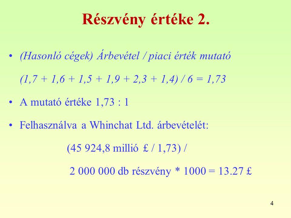Részvény értéke 2.