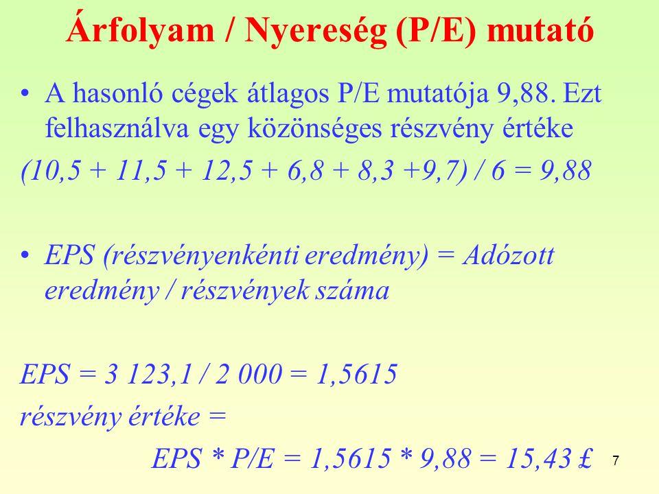 Árfolyam / Nyereség (P/E) mutató A hasonló cégek átlagos P/E mutatója 9,88.