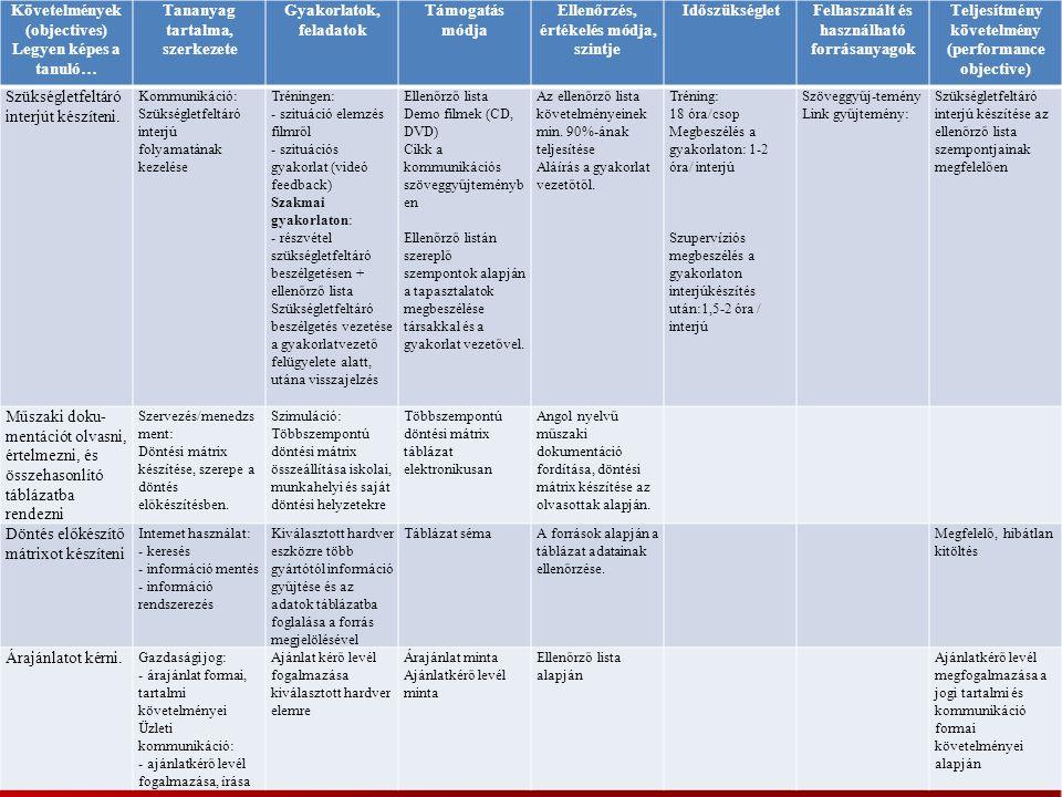 Követelmények (objectives) Legyen képes a tanuló… Tananyag tartalma, szerkezete Gyakorlatok, feladatok Támogatás módja Ellenőrzés, értékelés módja, sz