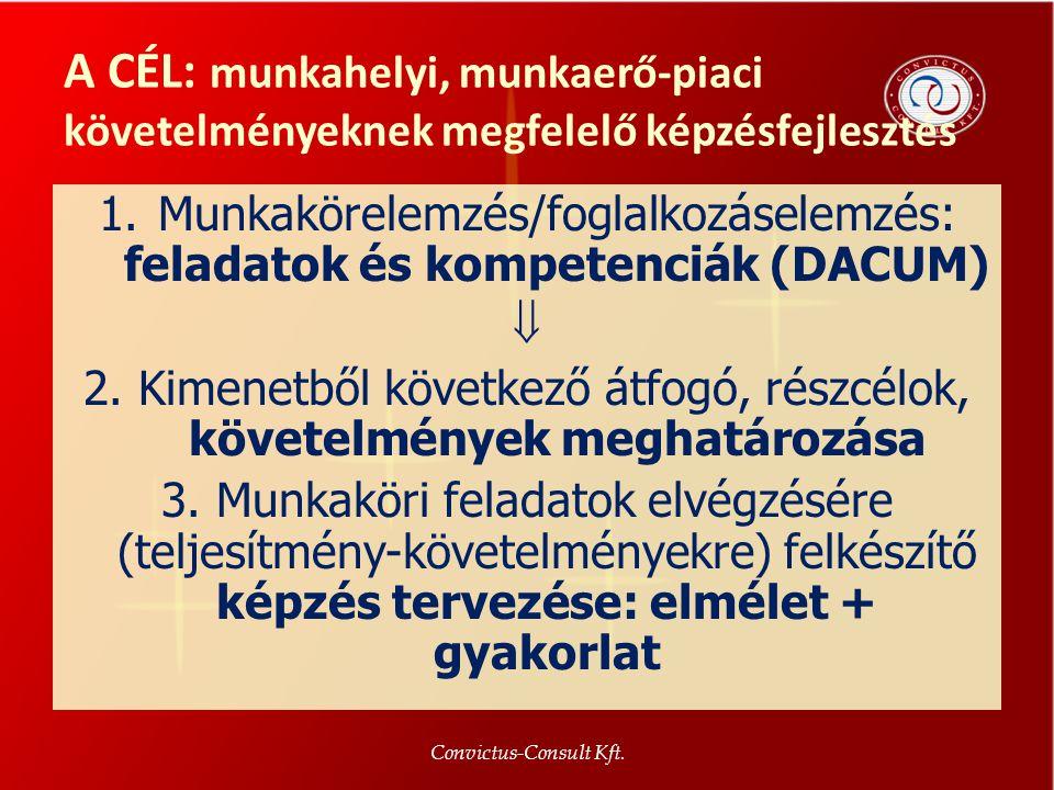 A CÉL: munkahelyi, munkaerő-piaci követelményeknek megfelelő képzésfejlesztés Convictus-Consult Kft. 4 1.Munkakörelemzés/foglalkozáselemzés: feladatok