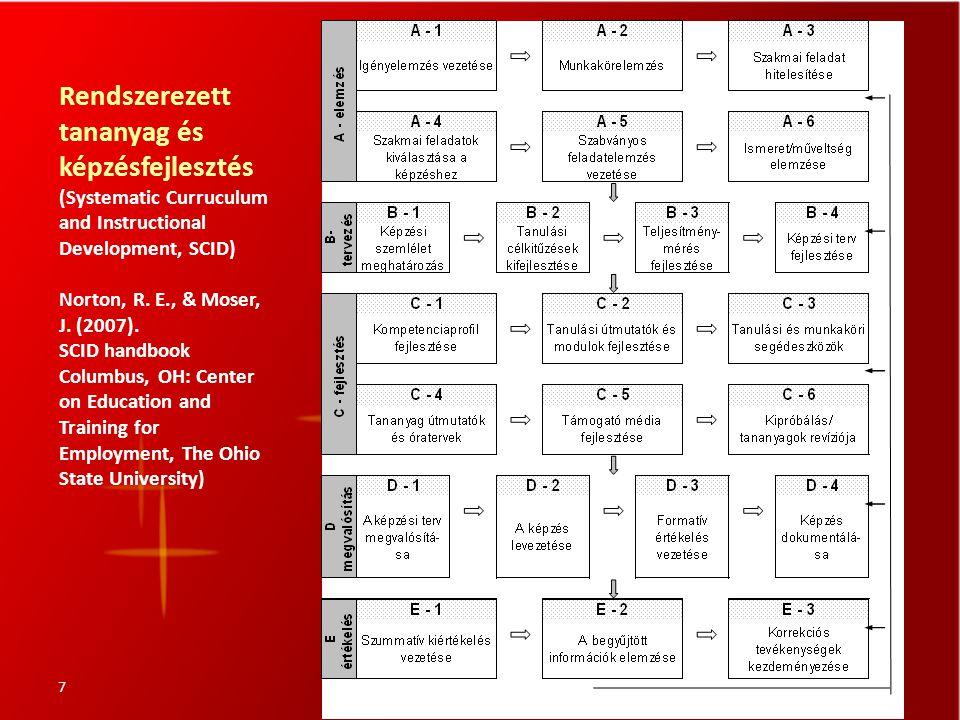 7 Rendszerezett tananyag és képzésfejlesztés (Systematic Curruculum and Instructional Development, SCID) Norton, R. E., & Moser, J. (2007). SCID handb