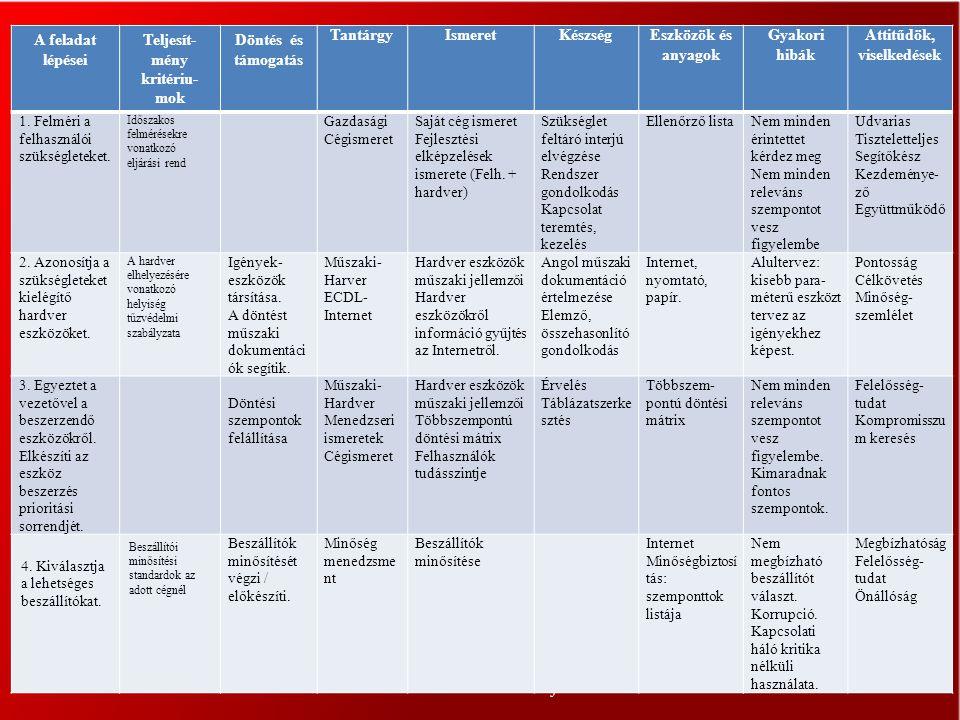 Convictus-Consult Kft. 9 A feladat lépései Teljesít- mény kritériu- mok Döntés és támogatás TantárgyIsmeretKészségEszközök és anyagok Gyakori hibák At