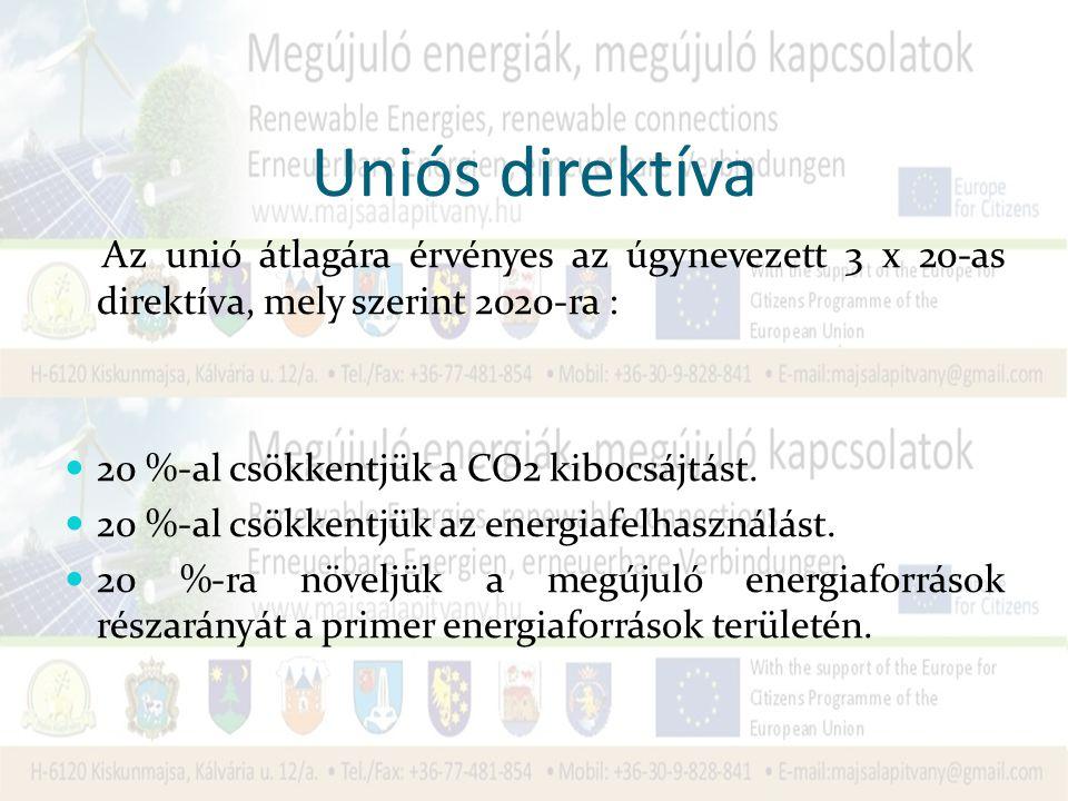 Uniós direktíva Az unió átlagára érvényes az úgynevezett 3 x 20-as direktíva, mely szerint 2020-ra : 20 %-al csökkentjük a CO2 kibocsájtást.