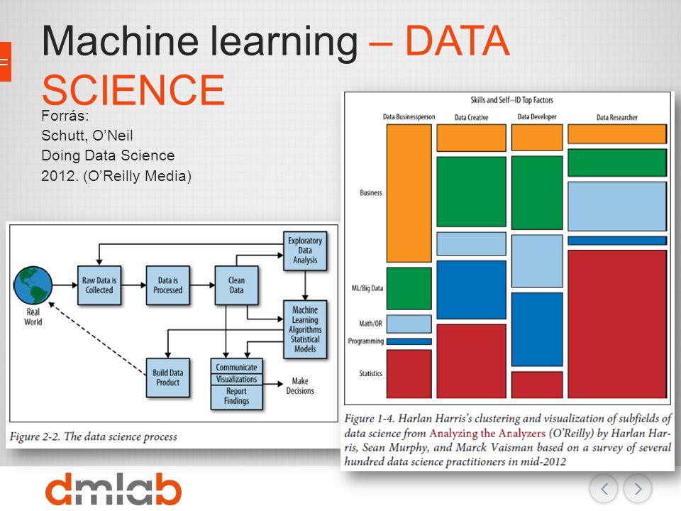 Machine learning – Alapok Input adatok  Modell Lehetséges célok: A modell vizsgálata: problématér feltérképezése, kirívó események A modell használata: előrejelzés, vezérlés, … Kapcsolódó területek: Statisztika Mesterséges intelligencia Optimalizáció Négy nagy részhalmaz: Felügyelt tanulás (Supervised Learning) Nem felügyelt tanulás (Unsupervised Learning) Félig felügyelt tanulás (Semi-Supervised Learning) Megerősítéses tanulás (Reinforcement Learning)