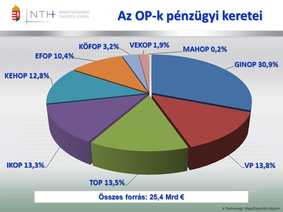 Az OP-k pénzügyi keretei Összes forrás: 25,4 Mrd € A Partnerségi Megállapodás alapján