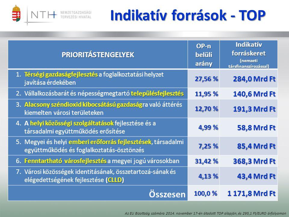 Indikatív források - TOP PRIORITÁSTENGELYEK OP-n belüli arány Indikatív forráskeret (nemzeti társfinanszírozással).Térségi gazdaságfejlesztés 1.Térségi gazdaságfejlesztés a foglalkoztatási helyzet javítása érdekében 27,56 % 284,0 Mrd Ft településfejlesztés 2.Vállalkozásbarát és népességmegtartó településfejlesztés 11,95 % 140,6 Mrd Ft Alacsony széndioxid kibocsátású gazdaság 3.Alacsony széndioxid kibocsátású gazdaságra való áttérés kiemelten városi területeken 12,70 % 191,3 Mrd Ft helyi közösségi szolgáltatások 4.A helyi közösségi szolgáltatások fejlesztése és a társadalmi együttműködés erősítése 4,99 % 58,8 Mrd Ft emberi erőforrás fejlesztések 5.Megyei és helyi emberi erőforrás fejlesztések, társadalmi együttműködés és foglalkoztatás-ösztönzés 7,25 % 85,4 Mrd Ft Fenntartható városfejlesztés 6.Fenntartható városfejlesztés a megyei jogú városokban 31,42 % 368,3 Mrd Ft (CLLD) 7.Városi közösségek identitásának, összetartozá-sának és elégedettségének fejlesztése (CLLD) 4,13 % 43,4 Mrd Ft Összesen 100,0 % 1 171,8 Mrd Ft Az EU Bizottság számára 2014.