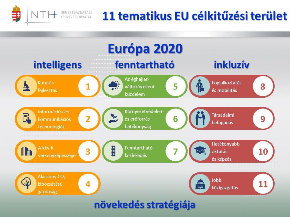 Kutatás- fejlesztés Az éghajlat- változás elleni küzdelem Információs és kommunikációs technológiák A kkv-k versenyképessége Alacsony CO 2 kibocsátású gazdaság Környezetvédelem és erőforrás- hatékonyság Fenntartható közlekedés Jobb közigazgatás Hatékonyabb oktatás és képzés Társadalmi befogadás Foglalkoztatás és mobilitás 5 6 7 1 2 3 4 8 9 10 11 11 tematikus EU célkitűzési terület Európa 2020 intelligensfenntarthatóinkluzív növekedés stratégiája