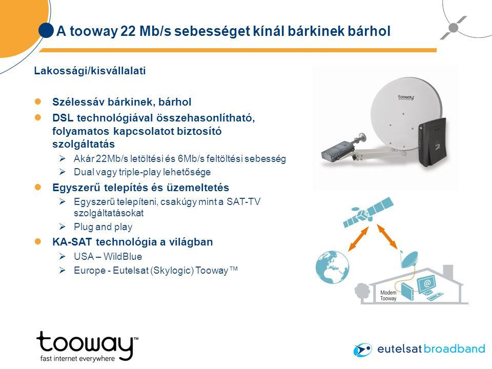 A tooway 22 Mb/s sebességet kínál bárkinek bárhol Lakossági/kisvállalati Szélessáv bárkinek, bárhol DSL technológiával összehasonlítható, folyamatos kapcsolatot biztosító szolgáltatás  Akár 22Mb/s letöltési és 6Mb/s feltöltési sebesség  Dual vagy triple-play lehetősége Egyszerű telepítés és üzemeltetés  Egyszerű telepíteni, csakúgy mint a SAT-TV szolgáltatásokat  Plug and play KA-SAT technológia a világban  USA – WildBlue  Europe - Eutelsat (Skylogic) Tooway™