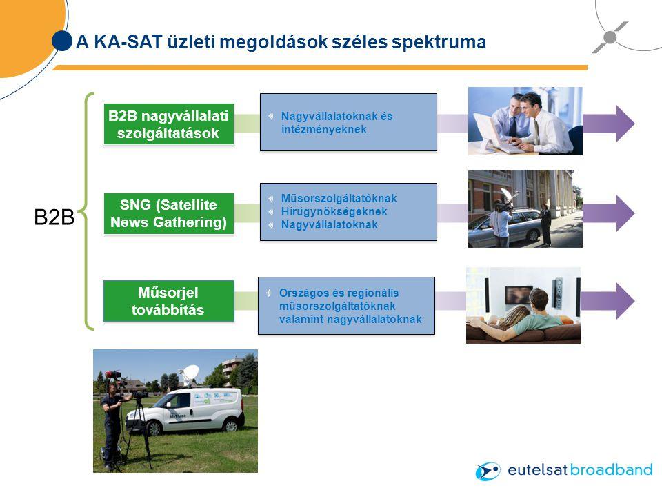 A KA-SAT üzleti megoldások széles spektruma B2B Nagyvállalatoknak és intézményeknek B2B nagyvállalati szolgáltatások Műsorjel továbbítás Műsorszolgáltatóknak Hírügynökségeknek Nagyvállalatoknak Műsorszolgáltatóknak Hírügynökségeknek Nagyvállalatoknak SNG (Satellite News Gathering) Országos és regionális műsorszolgáltatóknak valamint nagyvállalatoknak