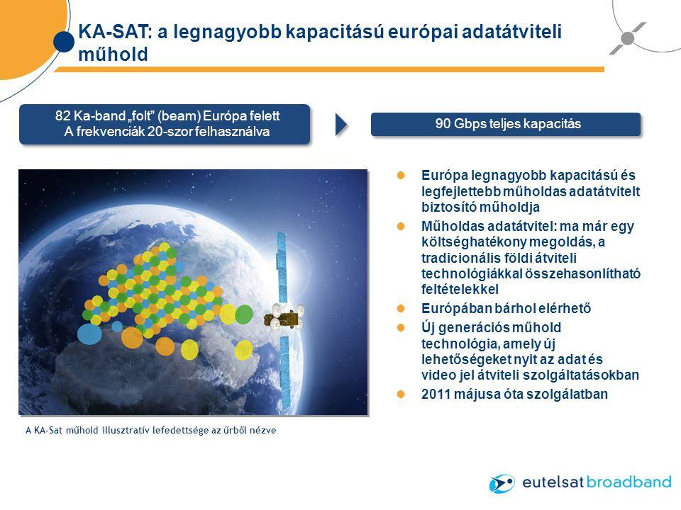 """KA-SAT: a legnagyobb kapacitású európai adatátviteli műhold Európa legnagyobb kapacitású és legfejlettebb műholdas adatátvitelt biztosító műholdja Műholdas adatátvitel: ma már egy költséghatékony megoldás, a tradicionális földi átviteli technológiákkal összehasonlítható feltételekkel Európában bárhol elérhető Új generációs műhold technológia, amely új lehetőségeket nyit az adat és video jel átviteli szolgáltatásokban 2011 májusa óta szolgálatban A KA-Sat műhold illusztratív lefedettsége az űrből nézve 82 Ka-band """"folt (beam) Európa felett A frekvenciák 20-szor felhasználva 82 Ka-band """"folt (beam) Európa felett A frekvenciák 20-szor felhasználva 90 Gbps teljes kapacitás"""