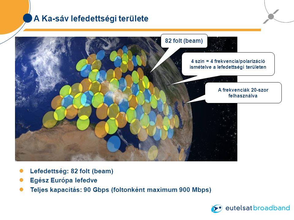A Ka-sáv lefedettségi területe Lefedettség: 82 folt (beam) Egész Európa lefedve Teljes kapacitás: 90 Gbps (foltonként maximum 900 Mbps) 4 szín = 4 frekvencia/polarizáció ismételve a lefedettségi területen 82 folt (beam) A frekvenciák 20-szor felhasználva