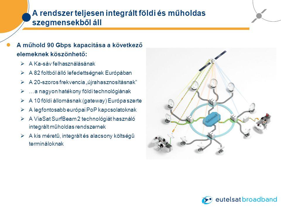 """A rendszer teljesen integrált földi és műholdas szegmensekből áll A műhold 90 Gbps kapacitása a következő elemeknek köszönhető:  A Ka-sáv felhasználásának  A 82 foltból álló lefedettségnek Európában  A 20-szoros frekvencia """"újrahasznosításnak  …a nagyon hatékony földi technológiának  A 10 földi állomásnak (gateway) Európa szerte  A legfontosabb európai PoP kapcsolatoknak  A ViaSat SurfBeam 2 technológiát használó integrált műholdas rendszernek  A kis méretű, integrált és alacsony költségű termináloknak"""