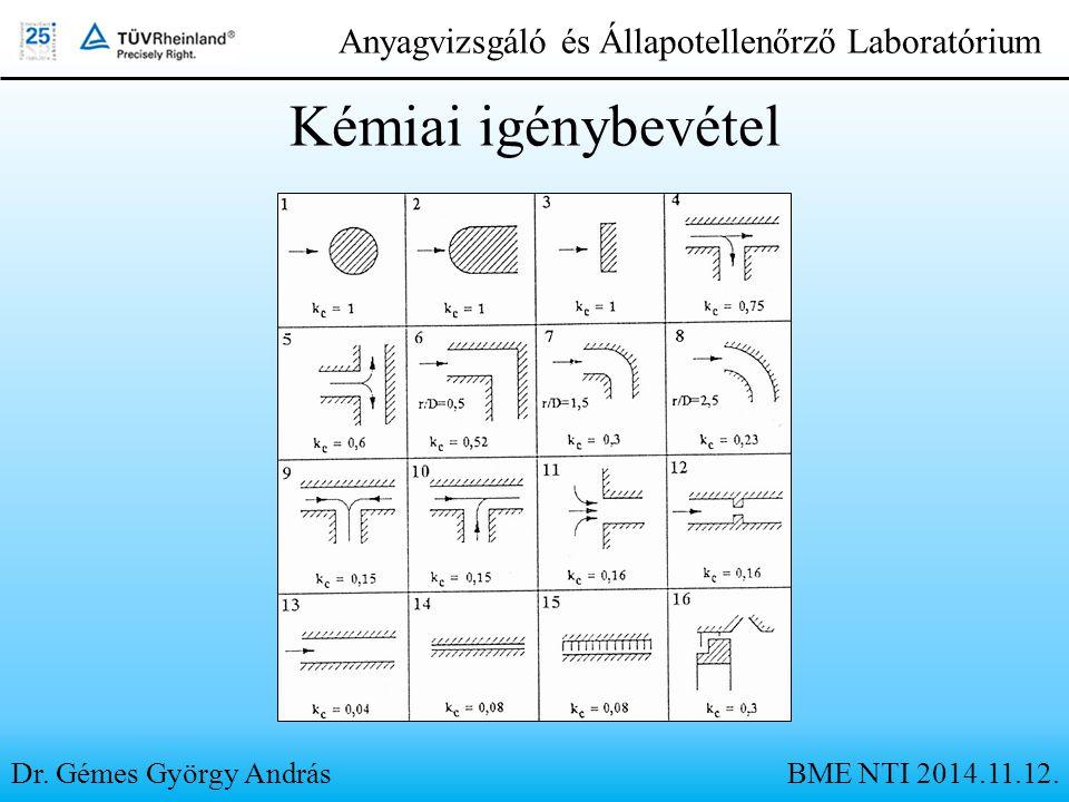 Dr. Gémes György András Anyagvizsgáló és Állapotellenőrző Laboratórium Kémiai igénybevétel BME NTI 2014.11.12.