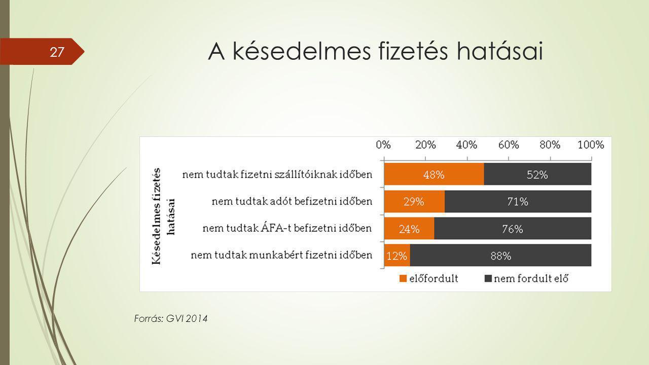 A késedelmes fizetés hatásai 27 Forrás: GVI 2014