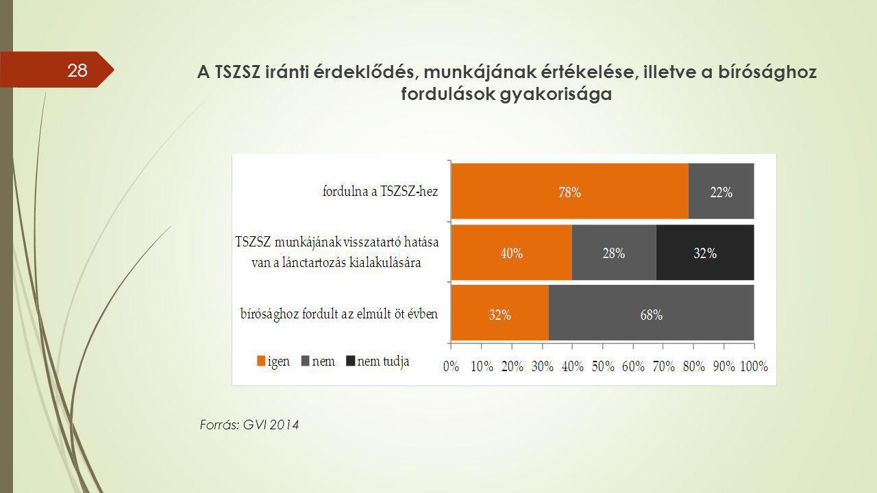 A TSZSZ iránti érdeklődés, munkájának értékelése, illetve a bírósághoz fordulások gyakorisága 28 Forrás: GVI 2014