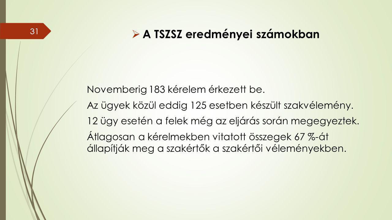  A TSZSZ eredményei számokban Novemberig 183 kérelem érkezett be.