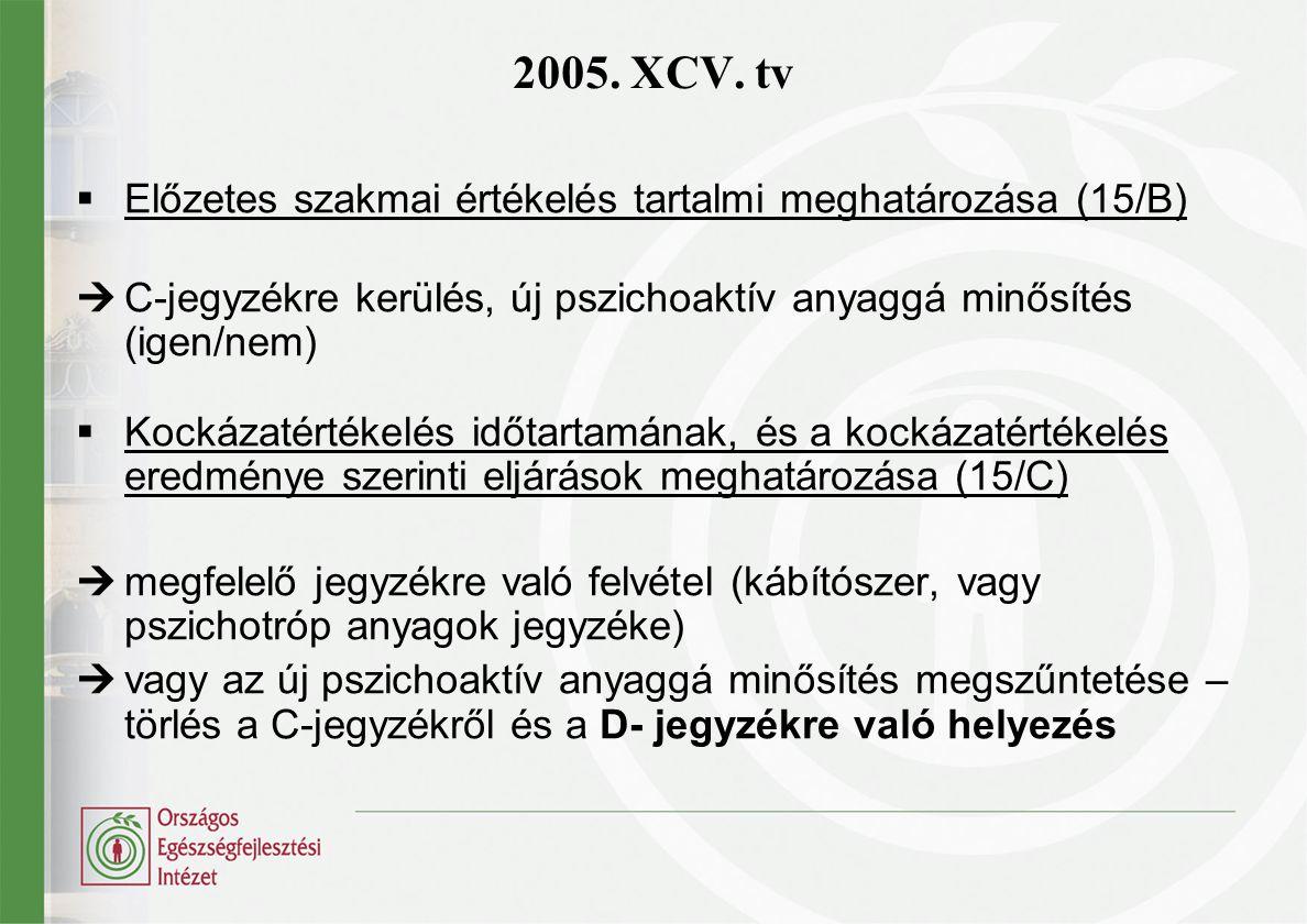  Előzetes szakmai értékelés tartalmi meghatározása (15/B)  C-jegyzékre kerülés, új pszichoaktív anyaggá minősítés (igen/nem)  Kockázatértékelés időtartamának, és a kockázatértékelés eredménye szerinti eljárások meghatározása (15/C)  megfelelő jegyzékre való felvétel (kábítószer, vagy pszichotróp anyagok jegyzéke)  vagy az új pszichoaktív anyaggá minősítés megszűntetése – törlés a C-jegyzékről és a D- jegyzékre való helyezés 2005.