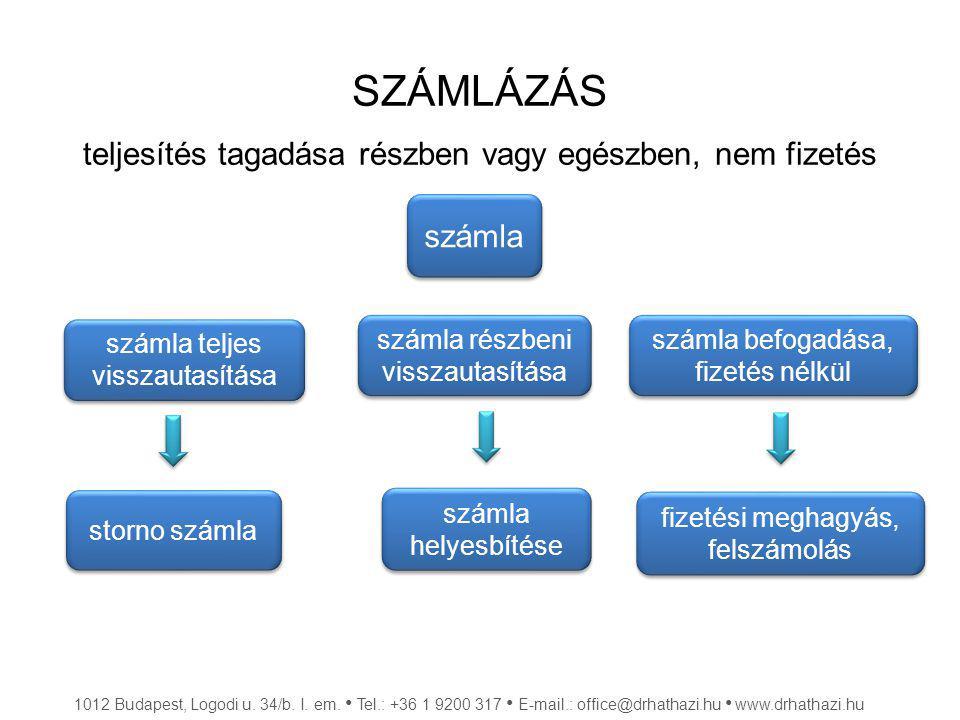 SZÁMLÁZÁS teljesítés tagadása részben vagy egészben, nem fizetés 1012 Budapest, Logodi u. 34/b. I. em. Tel.: +36 1 9200 317 E-mail.: office@drhathazi.