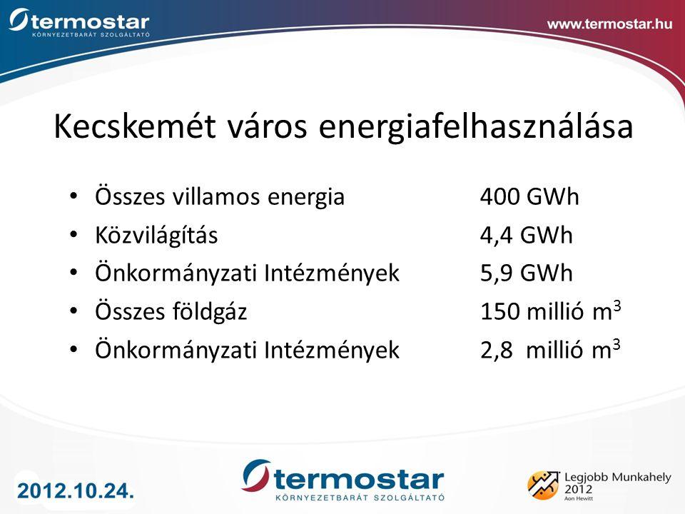 Kecskemét város energiafelhasználása Összes villamos energia 400 GWh Közvilágítás4,4 GWh Önkormányzati Intézmények5,9 GWh Összes földgáz150 millió m 3 Önkormányzati Intézmények 2,8 millió m 3