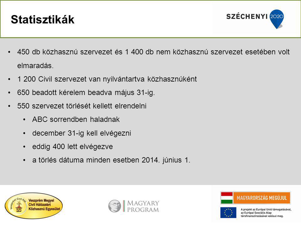 Statisztikák 450 db közhasznú szervezet és 1 400 db nem közhasznú szervezet esetében volt elmaradás.