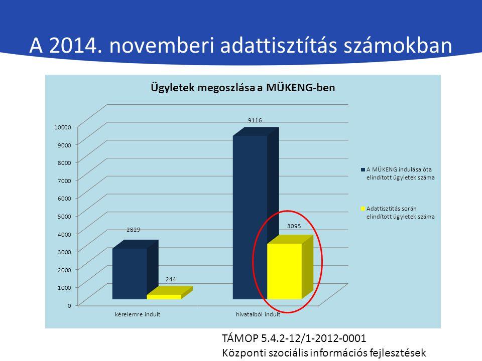 A 2014. novemberi adattisztítás számokban TÁMOP 5.4.2-12/1-2012-0001 Központi szociális információs fejlesztések