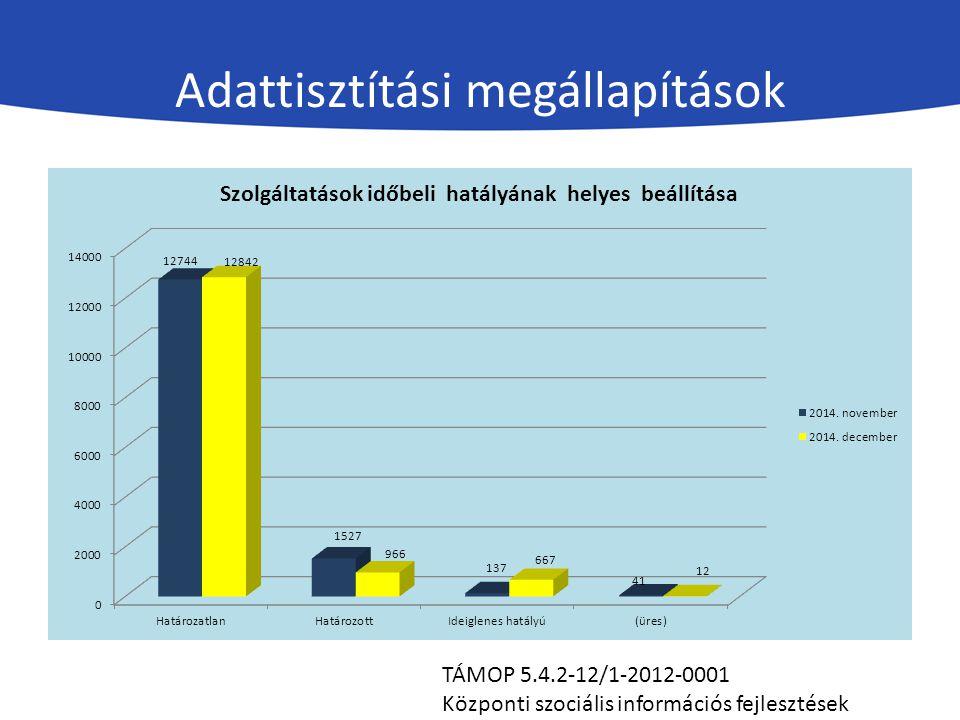 Adattisztítási megállapítások TÁMOP 5.4.2-12/1-2012-0001 Központi szociális információs fejlesztések