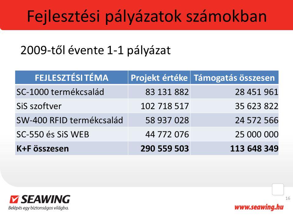 Fejlesztési pályázatok számokban FEJLESZTÉSI TÉMAProjekt értékeTámogatás összesen SC-1000 termékcsalád83 131 88228 451 961 SiS szoftver102 718 51735 6