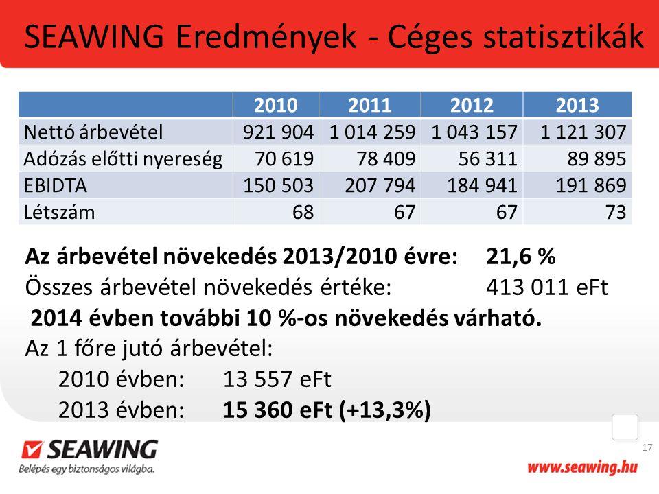 SEAWING Eredmények - Céges statisztikák 2010201120122013 Nettó árbevétel921 9041 014 2591 043 1571 121 307 Adózás előtti nyereség70 61978 40956 31189 895 EBIDTA150 503207 794184 941191 869 Létszám6867 73 17 Az árbevétel növekedés 2013/2010 évre: 21,6 % Összes árbevétel növekedés értéke: 413 011 eFt 2014 évben további 10 %-os növekedés várható.