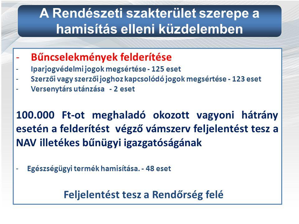 -Bűncselekmények felderítése -Iparjogvédelmi jogok megsértése - 125 eset -Szerzői vagy szerzői joghoz kapcsolódó jogok megsértése - 123 eset -Versenyt