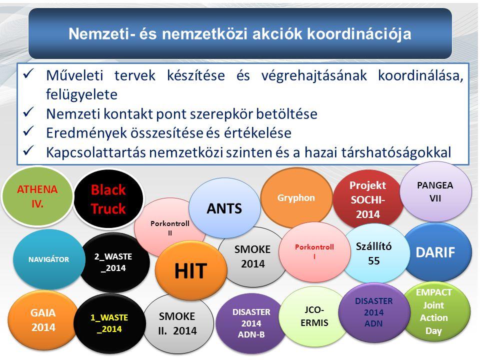 Műveleti tervek készítése és végrehajtásának koordinálása, felügyelete Nemzeti kontakt pont szerepkör betöltése Eredmények összesítése és értékelése K