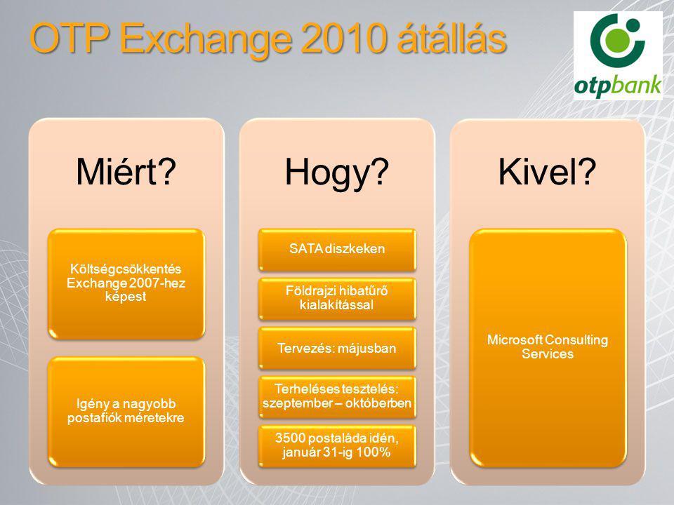 OTP Exchange 2010 átállás Miért? Költségcsökkentés Exchange 2007-hez képest Igény a nagyobb postafiók méretekre Hogy? SATA diszkeken Földrajzi hibatűr