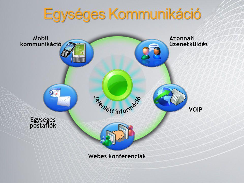 Mobil kommunikáció Webes konferenciák Egységes postafiók VOIP Azonnali üzenetküldés Egységes Kommunikáció
