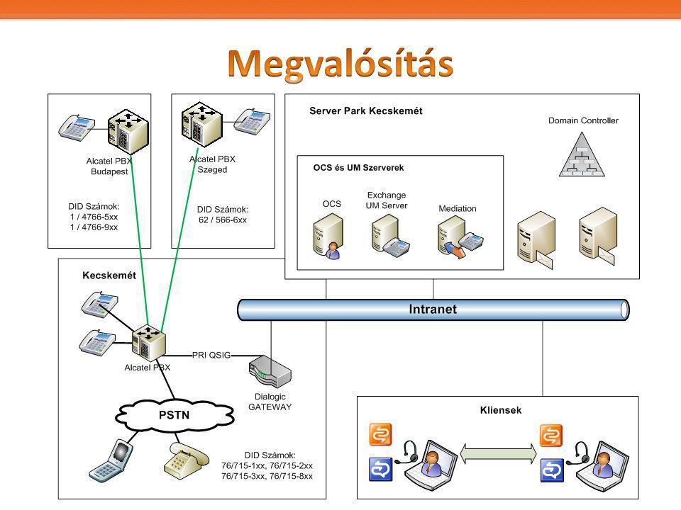 A rendszer fogadtatása – Gyors bevezetés – Egyszerű használat – Átlagfelhasználó is megértette Hatékonyság növekedés – Presence – Telefonhívások – Azonnali üzenetküldés – Átirányítás, követés – Nem fogadott hívások – Remote desktop Takarékosság – Alacsonyabb nemzetözi telefonköltségek (Románia) – Kevesebb utazás - Videokonferenciák További lépések – Szervizmérnökök helyzete – további hatékonyságnövelés – Hangrögzítés mobilkészüléken – A Rendszer kiterjesztése szélesebb körben