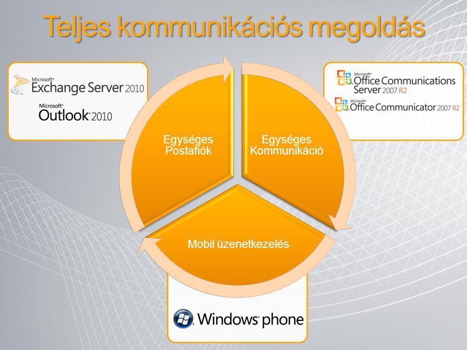 Teljes kommunikációs megoldás Egységes Kommunikáció Mobil üzenetkezelés Egységes Postafiók
