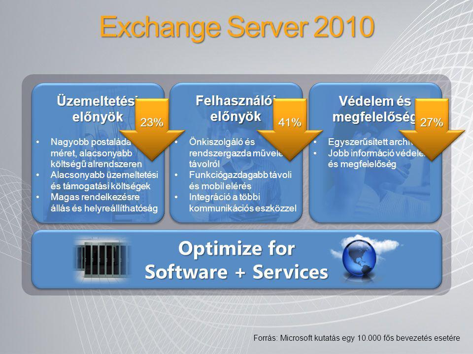 Optimize for Software + Services Nagyobb postaláda méret, alacsonyabb költségű alrendszeren Alacsonyabb üzemeltetési és támogatási költségek Magas ren