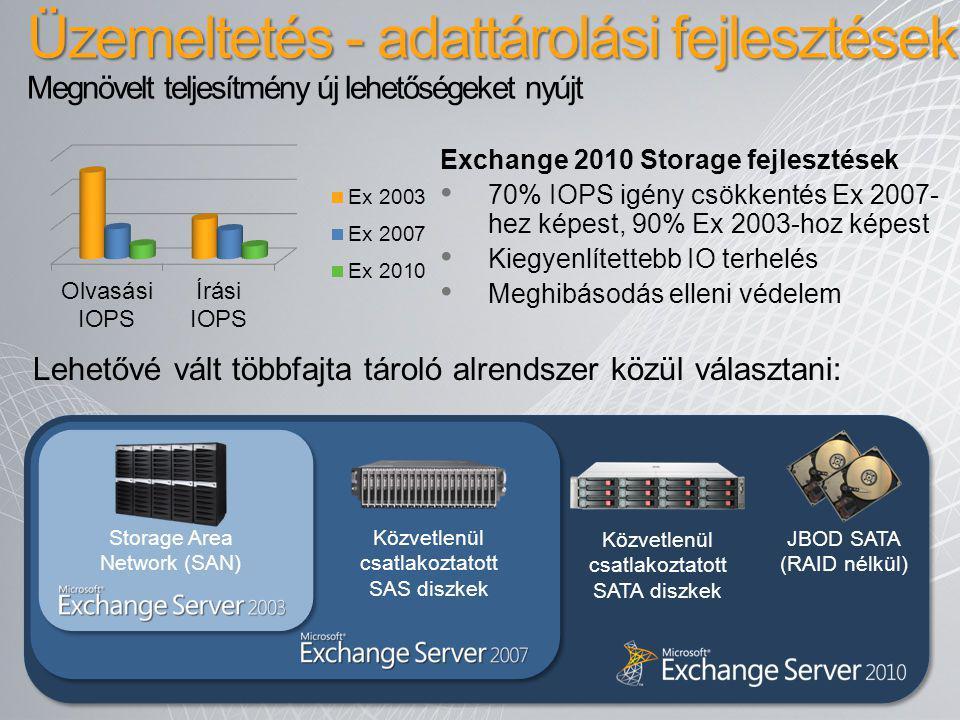 Exchange 2010 Storage fejlesztések 70% IOPS igény csökkentés Ex 2007- hez képest, 90% Ex 2003-hoz képest Kiegyenlítettebb IO terhelés Meghibásodás ell