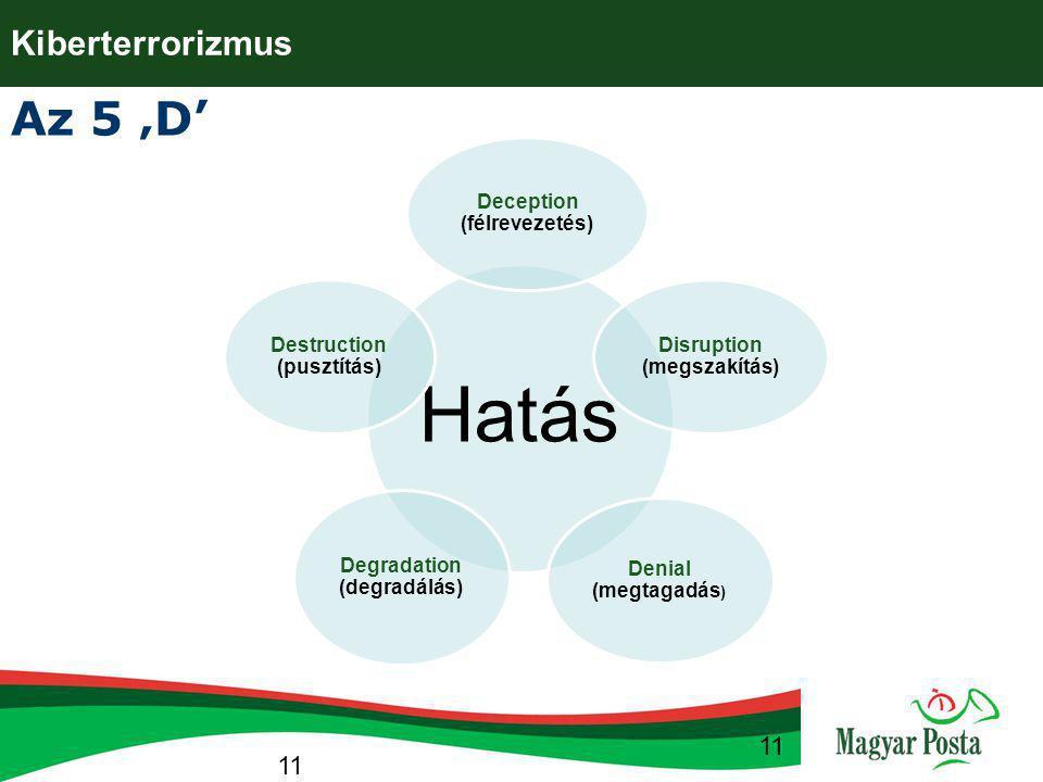 11 Hatás Deception (félrevezetés) Disruption (megszakítás) Denial (megtagadás ) Degradation (degradálás) Destruction (pusztítás) Az 5 'D' 11 Kiberterr