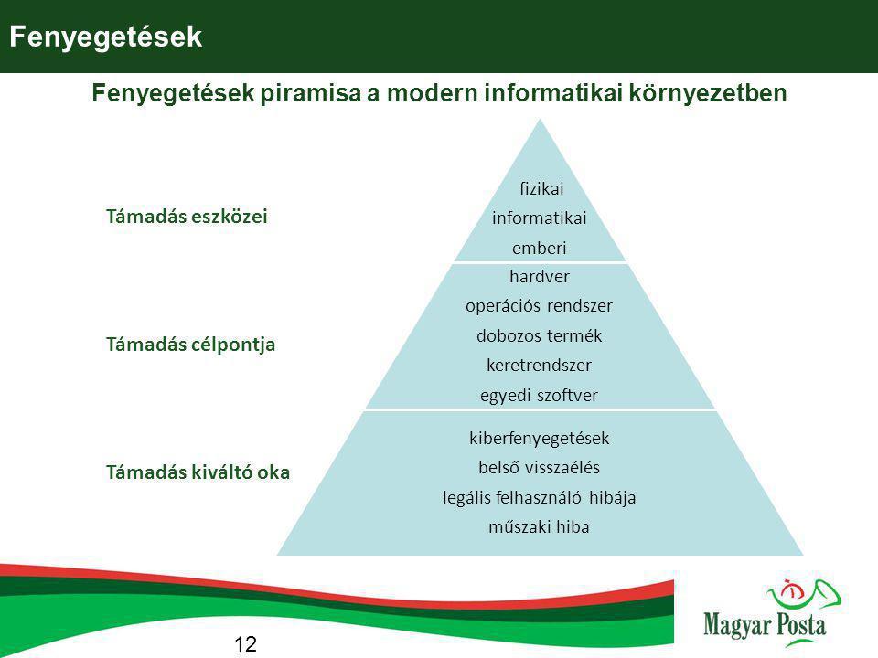 Fenyegetések Fenyegetések piramisa a modern informatikai környezetben fizikai informatikai emberi hardver operációs rendszer dobozos termék keretrends