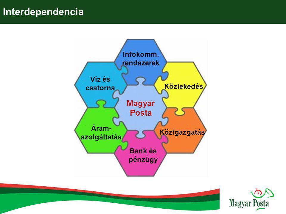Interdependencia Magyar Posta Infokomm. rendszerek Közlekedés Víz és csatorna Áram- szolgáltatás Bank és pénzügy Közigazgatás