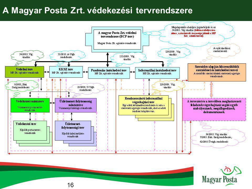 A Magyar Posta Zrt. védekezési tervrendszere 16