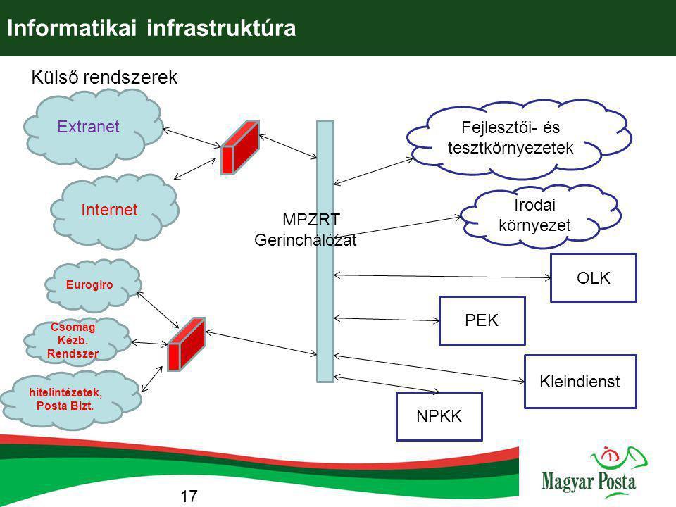 Informatikai infrastruktúra Internet Extranet Csomag Kézb. Rendszer hitelintézetek, Posta Bizt. Eurogiro PEK OLK Fejlesztői- és tesztkörnyezetek MPZRT