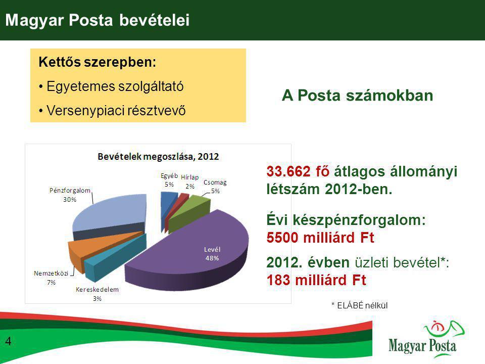 Magyar Posta bevételei Kettős szerepben: Egyetemes szolgáltató Versenypiaci résztvevő A Posta számokban 4 * ELÁBÉ nélkül 2012. évben üzleti bevétel*: